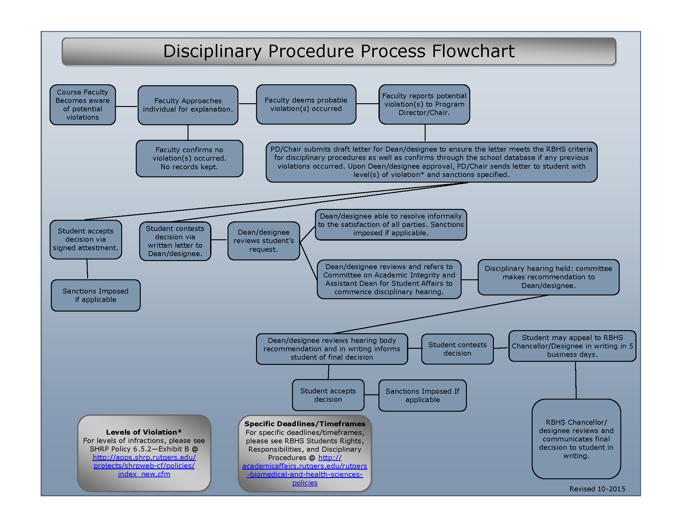 CAI Disciplnary Procedure Flowchart